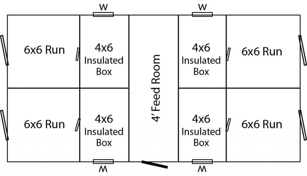 4 box layout