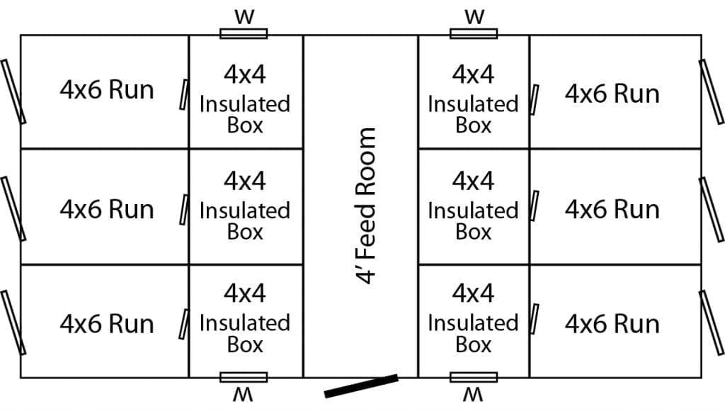6 box Layout